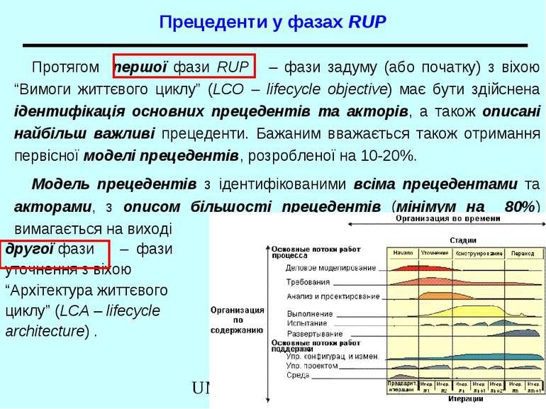 Прецеденти у фазах RUP Протягом першої фази RUP – фази задуму (або початку) з...