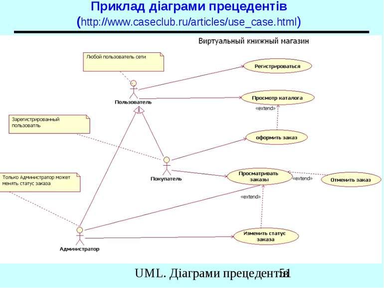 Приклад діаграми прецедентів (http://www.caseclub.ru/articles/use_case.html) ...