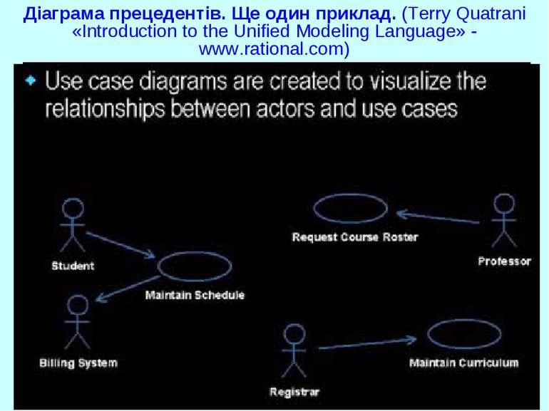 Діаграма прецедентів. Ще один приклад. (Terry Quatrani «Introduction to the U...