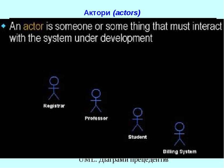 Актори (actors) UML. Діаграми прецедентів