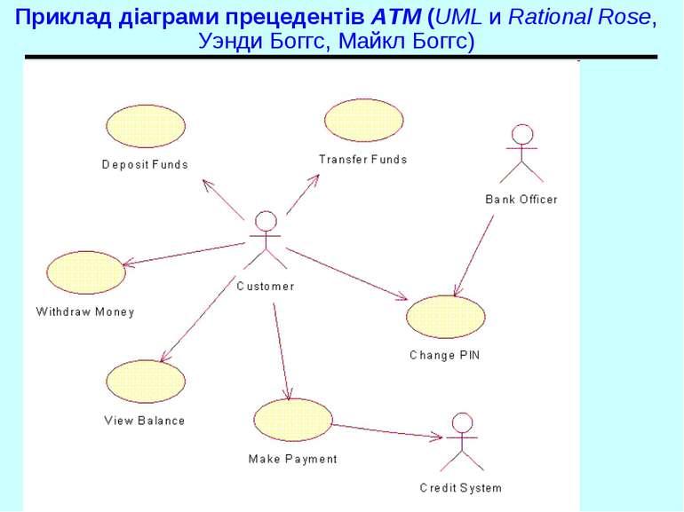 Приклад діаграми прецедентів ATM (UML и Rational Rose, Уэнди Боггс, Майкл Бог...