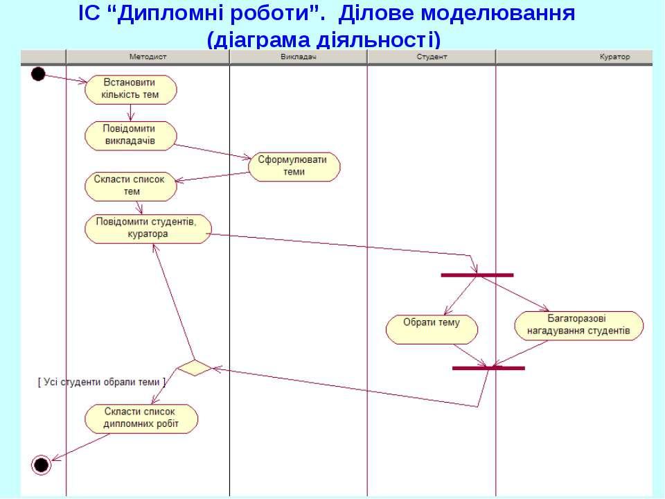 """ІС """"Дипломні роботи"""". Ділове моделювання (діаграма діяльності) UML. Діаграми ..."""