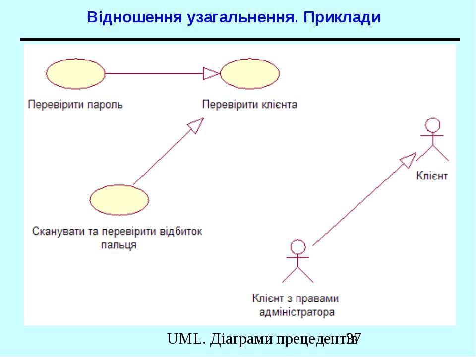 Відношення узагальнення. Приклади UML. Діаграми прецедентів
