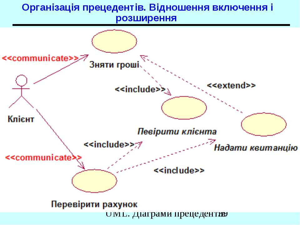 Організація прецедентів. Відношення включення і розширення UML. Діаграми прец...