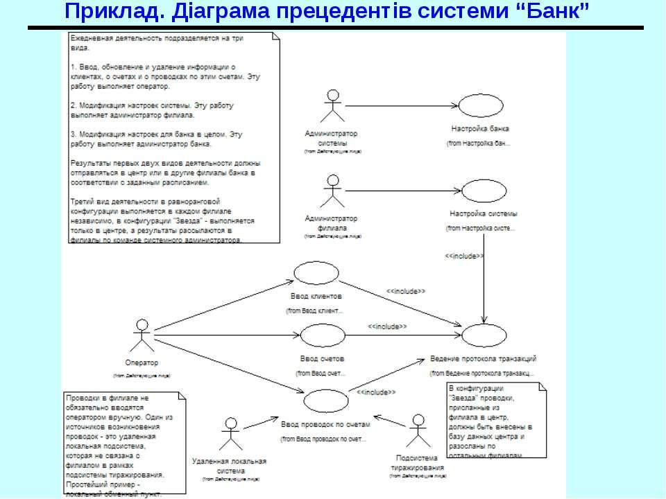 """Приклад. Діаграма прецедентів системи """"Банк"""" UML. Діаграми прецедентів"""