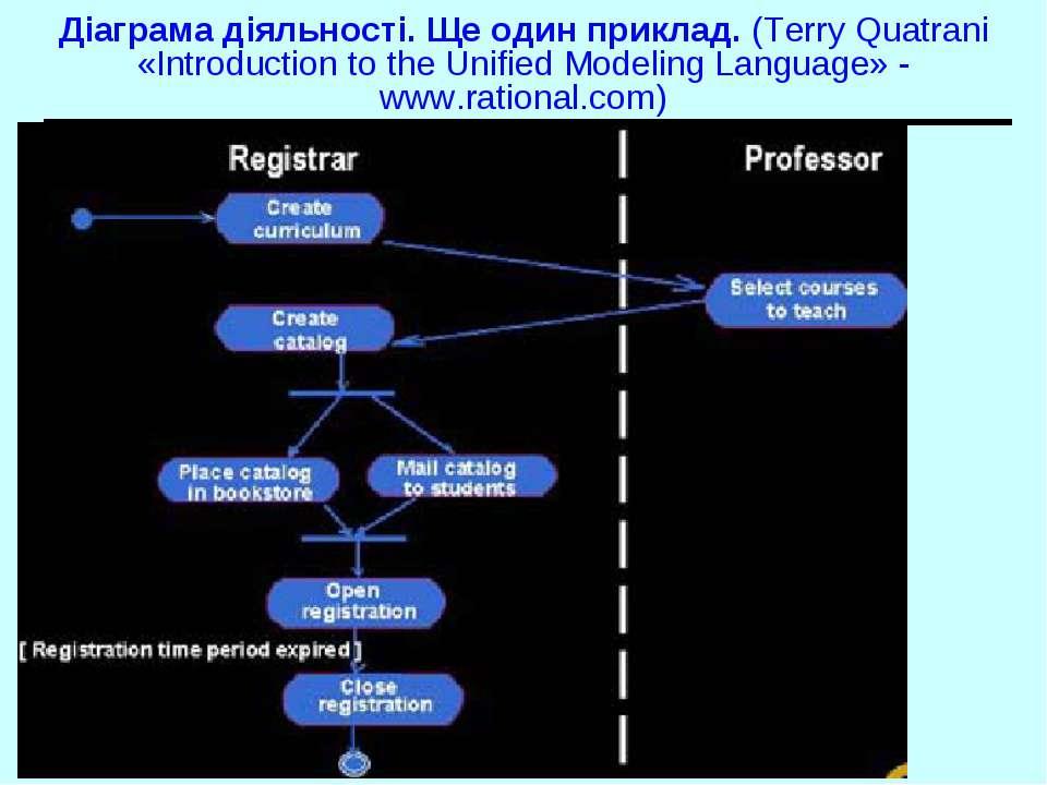 Діаграма діяльності. Ще один приклад. (Terry Quatrani «Introduction to the Un...
