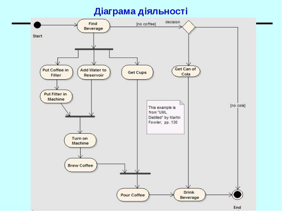 Діаграма діяльності UML. Діаграми прецедентів