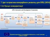 * 7. Ідеї та практика комерційного розвитку для ОПБ (19/34) 7.3.2 Процес коме...