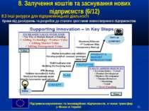 * 8. Залучення коштів та заснування нових підприємств (6/12) 8.3 Інші ресурси...