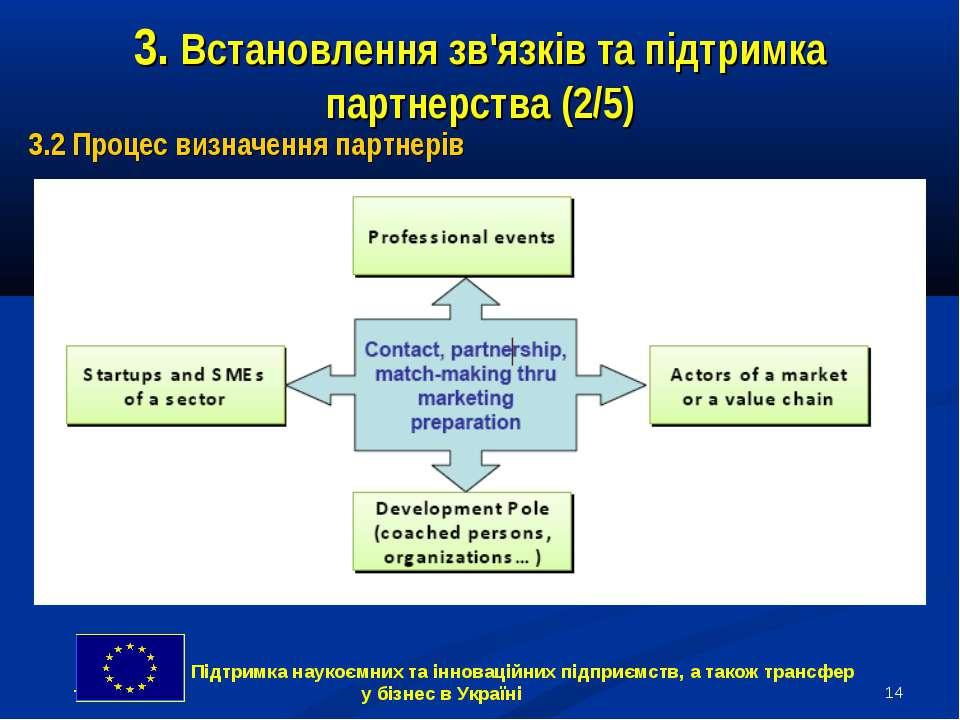 * 3. Встановлення зв'язків та підтримка партнерства (2/5) 3.2 Процес визначен...