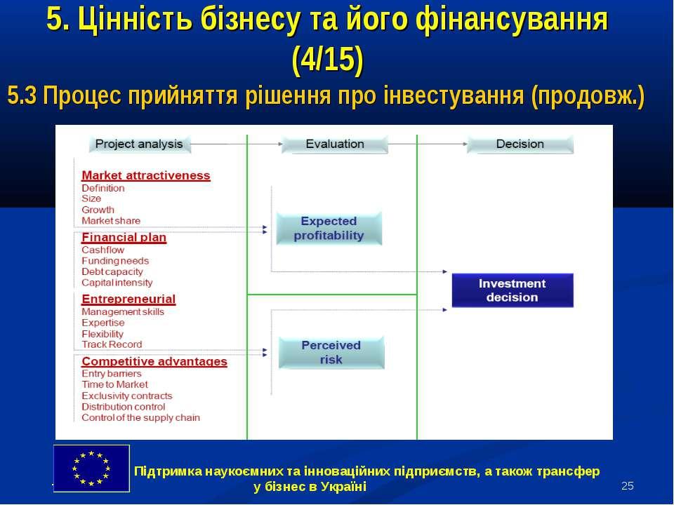 * 5. Цінність бізнесу та його фінансування (4/15) 5.3 Процес прийняття рішенн...