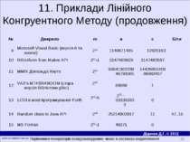11. Приклади Лінійного Конгруентного Методу (продовження) Порівняння генерато...