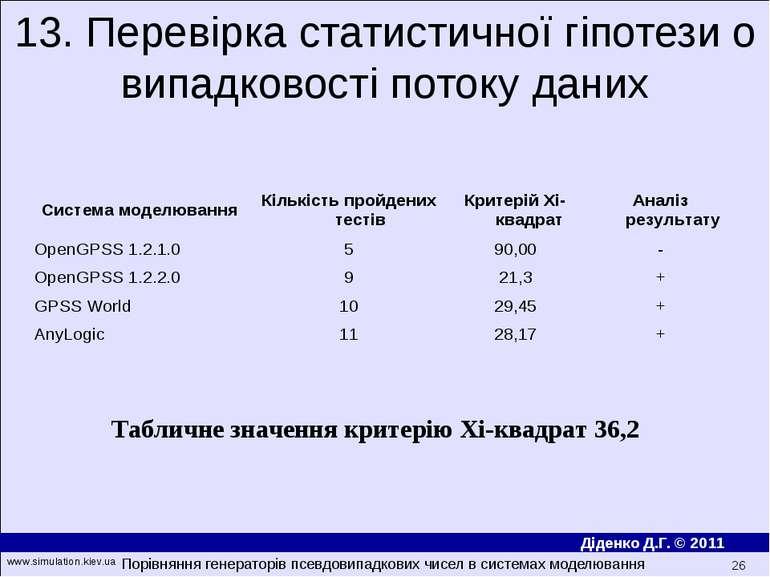 13. Перевірка статистичної гіпотези о випадковості потоку даних Табличне знач...