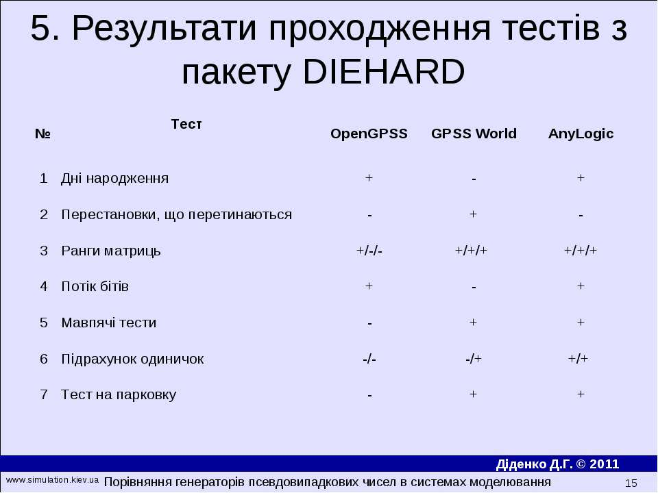 5. Результати проходження тестів з пакету DIEHARD Порівняння генераторів псев...