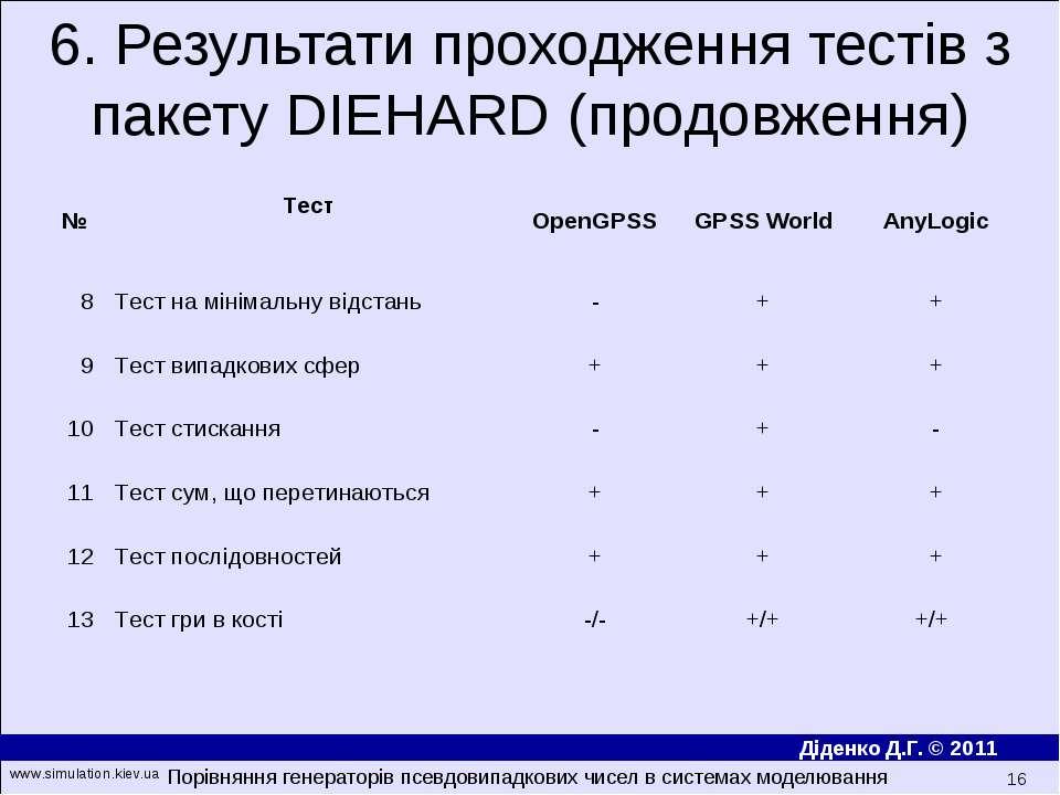 6. Результати проходження тестів з пакету DIEHARD (продовження) Порівняння ге...