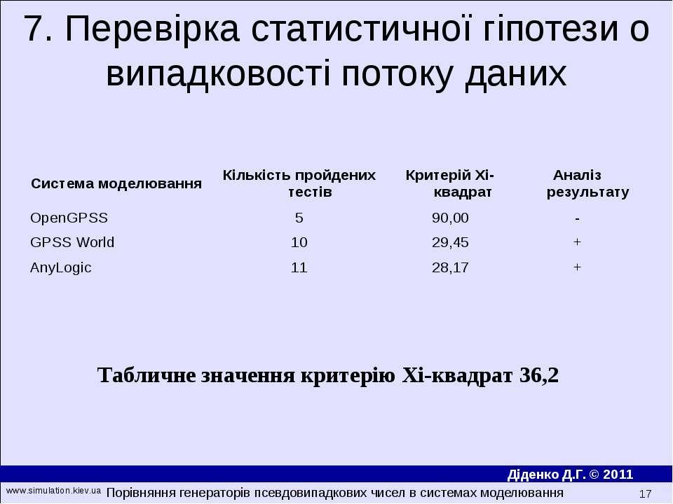 7. Перевірка статистичної гіпотези о випадковості потоку даних Табличне значе...