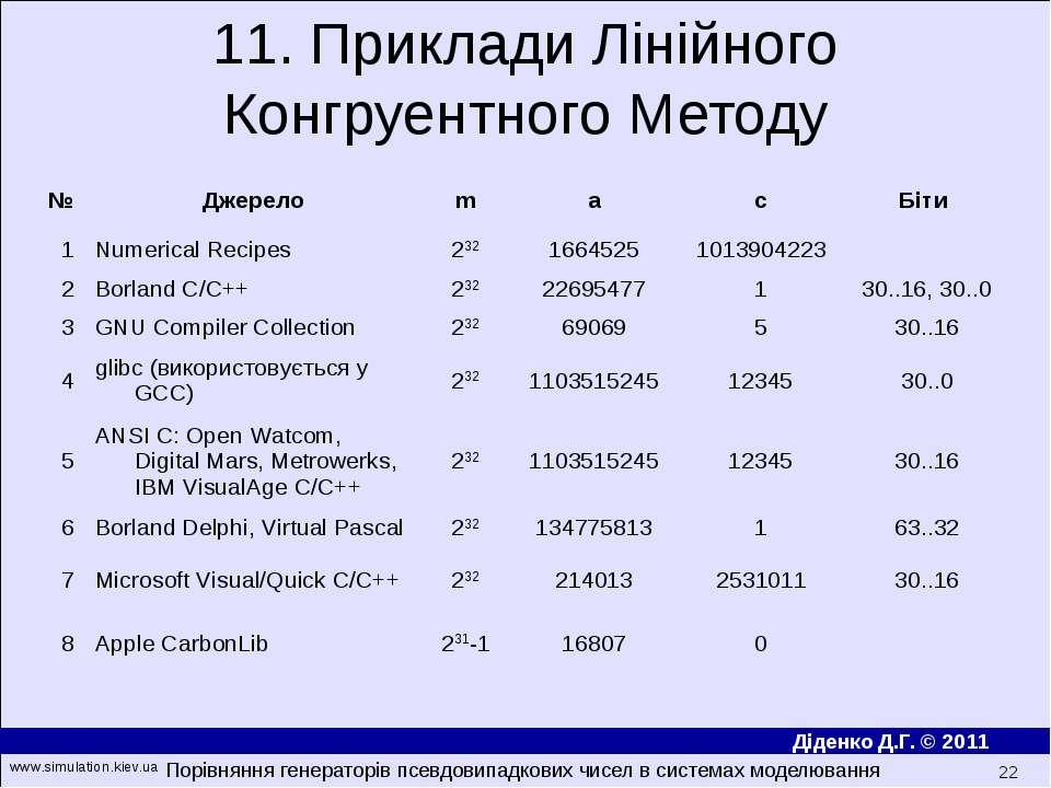 11. Приклади Лінійного Конгруентного Методу Порівняння генераторів псевдовипа...