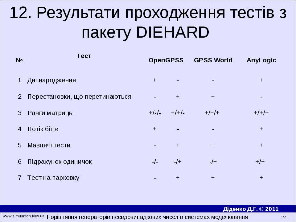 12. Результати проходження тестів з пакету DIEHARD Порівняння генераторів псе...