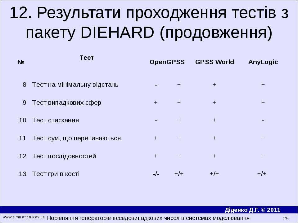 12. Результати проходження тестів з пакету DIEHARD (продовження) Порівняння г...