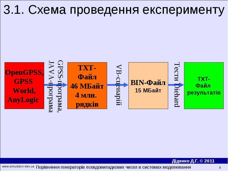 3.1. Схема проведення експерименту OpenGPSS, GPSS World, AnyLogic TXT- Файл 4...