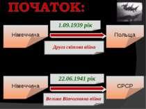 Німеччина 1.09.1939 рік Польща Друга світова війна 22.06.1941 рік СРСР Велика...