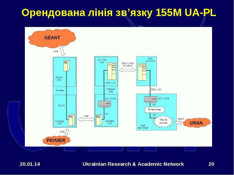 * Ukrainian Research & Academic Network * Орендована лінія зв'язку 155М UA-PL...
