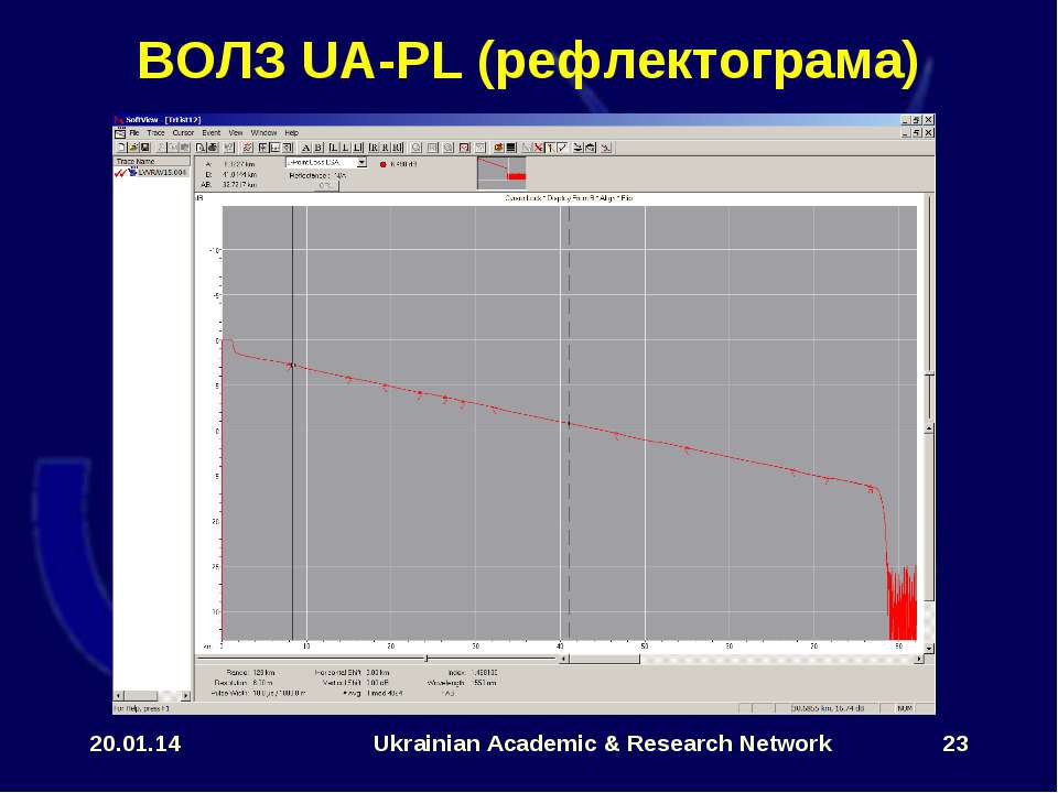 * Ukrainian Academic & Research Network * ВОЛЗ UA-PL (рефлектограма) Ukrainia...