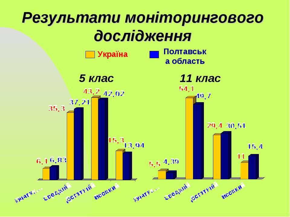 5 клас 11 клас Результати моніторингового дослідження