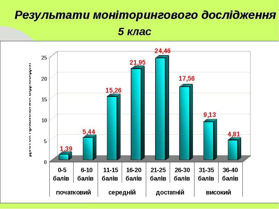 5 клас Результати моніторингового дослідження