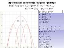 Презентація композиції графіків функцій Перетворення f(x) f(x)+a; f(x) f(x+a)...