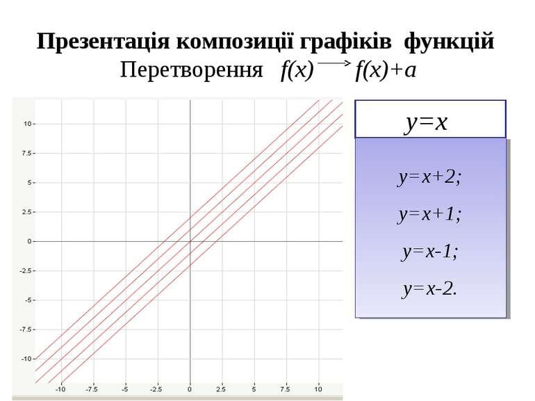 Презентація композиції графіків функцій Перетворення f(x) f(x)+a у=х у=х+2; у...