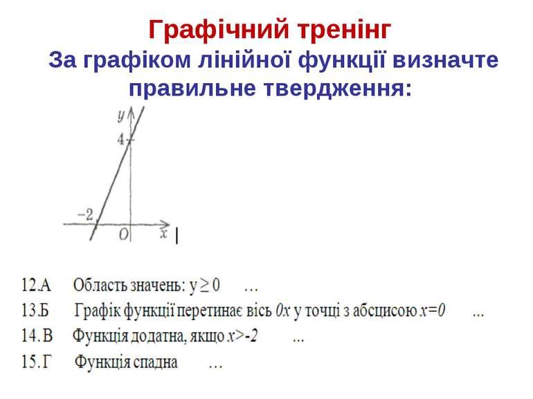 Графічний тренінг За графіком лінійної функції визначте правильне твердження: