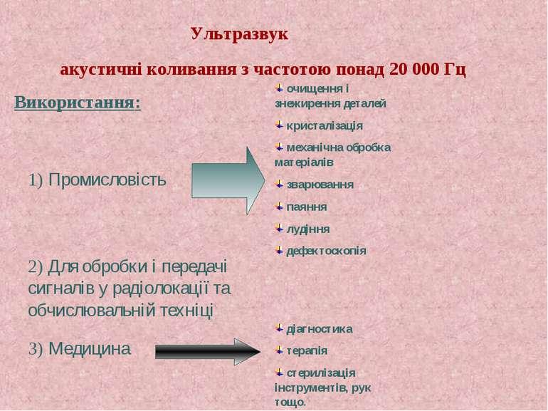 Ультразвук акустичні коливання з частотою понад 20 000 Гц Використання: 1) Пр...
