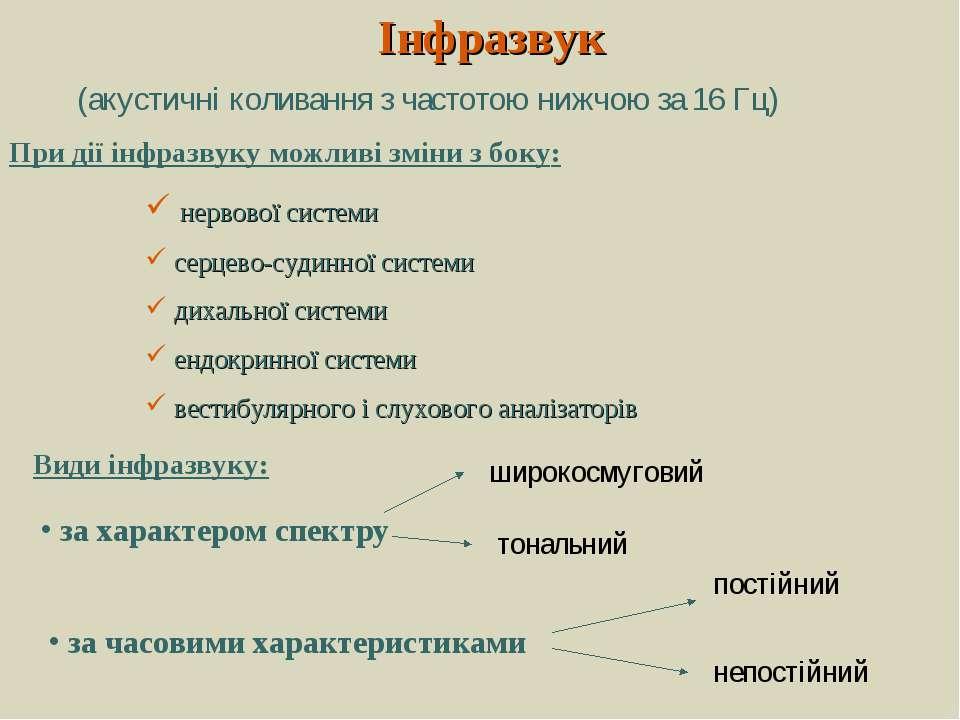 Інфразвук (акустичні коливання з частотою нижчою за 16 Гц) При дії інфразвуку...