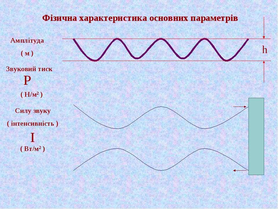 Фізична характеристика основних параметрів Амплітуда ( м ) Звуковий тиск ( Н/...