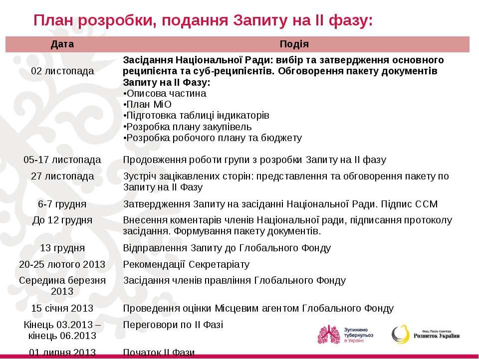 План розробки, подання Запиту на ІІ фазу: Дата Подія 02 листопада Засідання Н...