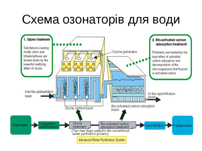 Схема озонаторів для води