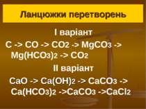 Ланцюжки перетворень І варіант C -> CO -> CO2 -> MgCO3 -> Mg(HCO3)2 -> CO2 ІІ...