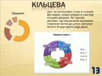 Дані, які розташовані тільки в стовпцях або рядках, можна зобразити у вигляді...