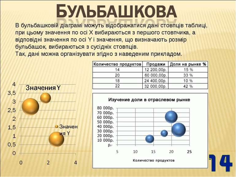 В бульбашковій діаграмі можуть відображатися дані стовпців таблиці, при цьому...