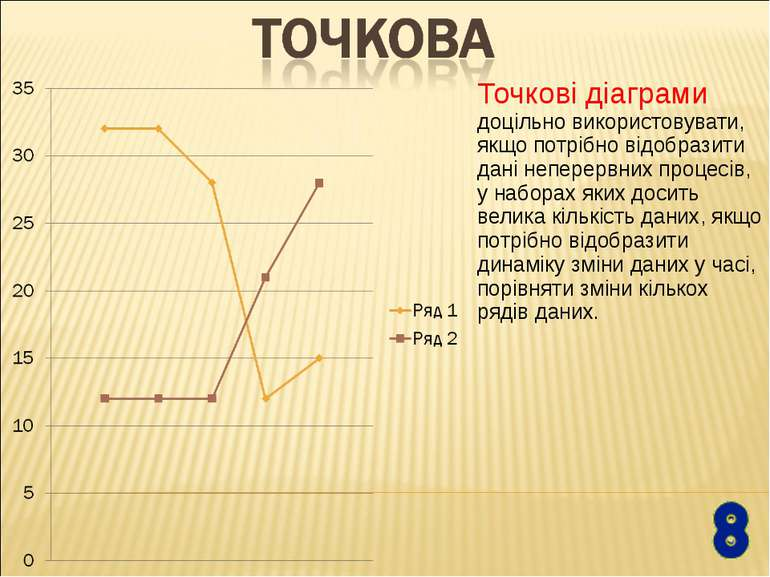 Точкові діаграми доцільно використовувати, якщо потрібно відобразити дані неп...