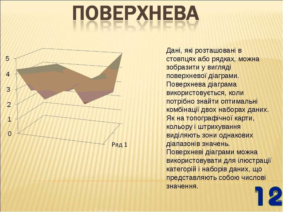 Дані, які розташовані в стовпцях або рядках, можна зобразити у вигляді поверх...