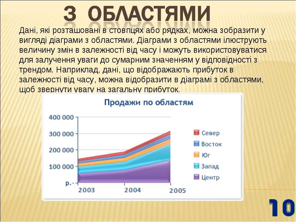 Дані, які розташовані в стовпцях або рядках, можна зобразити у вигляді діагра...