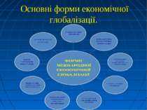 Основні форми економічної глобалізації.