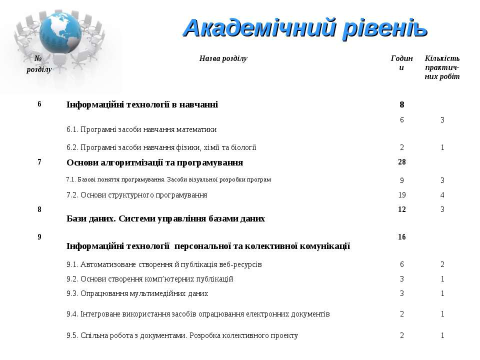 Академічний рівеніь № розділу Назва розділу Години Кількість практич-них робі...