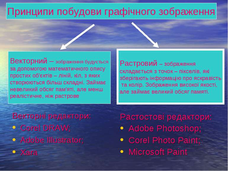 Растостові редактори: Adobe Photoshop; Corel Photo Paint; Microsoft Paint При...