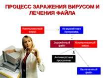 Антивирусная программа Компьютерный вирус Заражённый файл Вылеченный файл Нез...