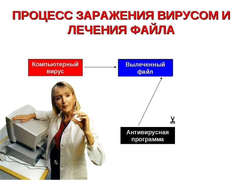 Антивирусная программа Незаражённая программа ПРОЦЕСС ЗАРАЖЕНИЯ ВИРУСОМ И ЛЕЧ...