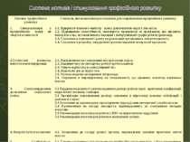 Мотиви професійного розвитку Стимули, які можна використовувати для скеровува...