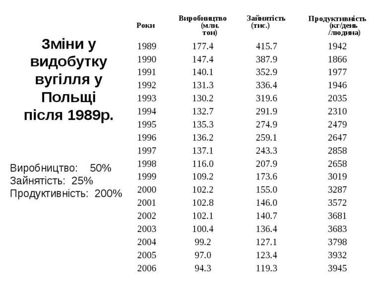 Зміни у видобутку вугілля у Польщі після 1989р. Виробництво: 50% Зайнятість: ...